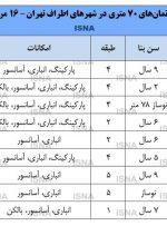 آخرین وضعیت بازار مسکن در اطراف تهران + قیمت